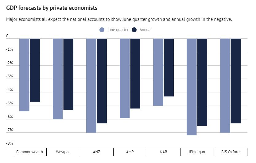GDP Forecasts by private economists